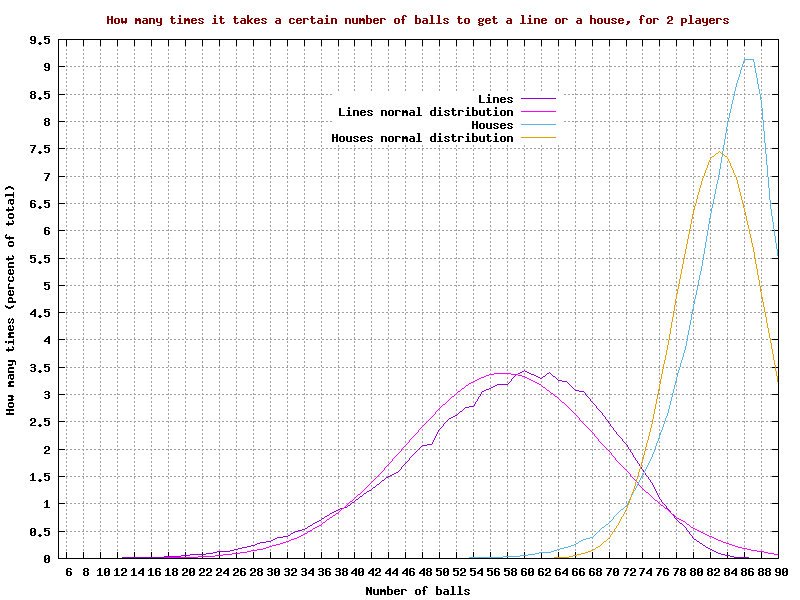 Graph of how many times it takes a certain number of balls to get a 'line' or a 'house', for 2 players