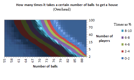 Graph of how many times it takes a certain number of balls to get a 'house', for a given number of players, in 3D, as an overhead contour chart in Excel
