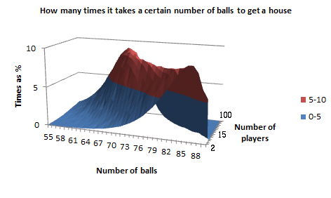 Graph of how many times it takes a certain number of balls to get a 'house', for a given number of players, in 3D, as a surface chart in Excel