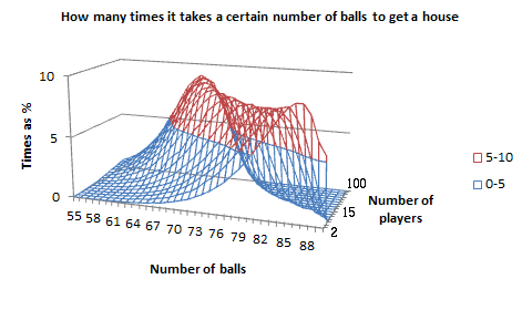 Graph of how many times it takes a certain number of balls to get a 'house', for a given number of players, in 3D, as a wireframe chart in Excel