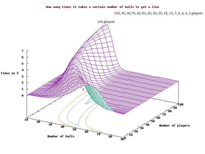 Graph of how many times it takes a certain number of balls to get a 'line', for a given number of players, in 3D