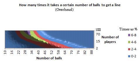 Graph of how many times it takes a certain number of balls to get a 'line', for a given number of players, in 3D, as an overhead contour chart in Excel