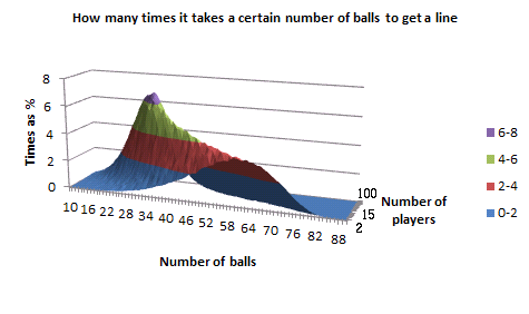 Graph of how many times it takes a certain number of balls to get a 'line', for a given number of players, in 3D, as a surface chart in Excel