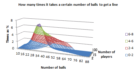 Graph of how many times it takes a certain number of balls to get a 'line', for a given number of players, in 3D, as a wireframe chart in Excel