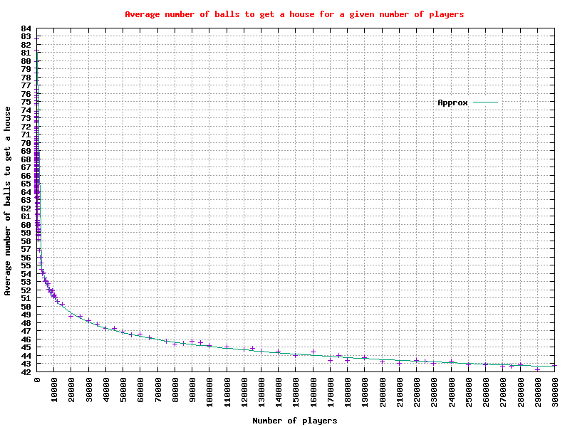 Graph of the average number of balls to get a 'house' for 2 to 300,000 players
