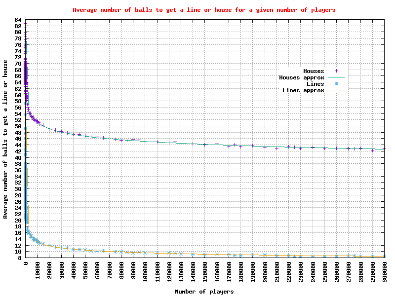 Graph of the average number of balls to get a 'line' or 'house' for 2 to 300,000 players
