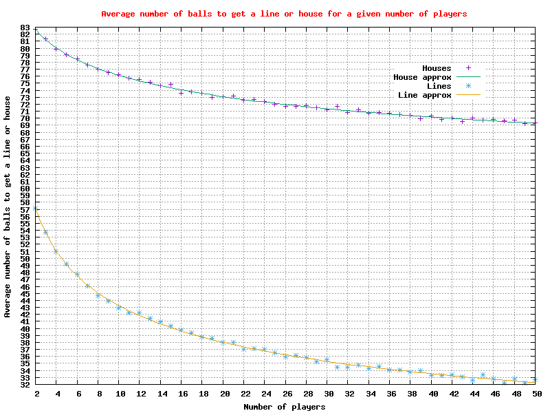 Graph of the average number of balls to get a 'line' or 'house' for 2 to 50 players